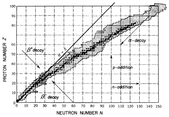 Nuclear Stability Curve
